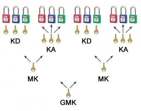 Safety Padlock Key Systems